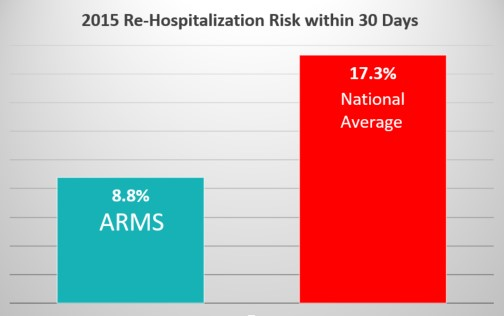 ARMS Re-hospitalization rates