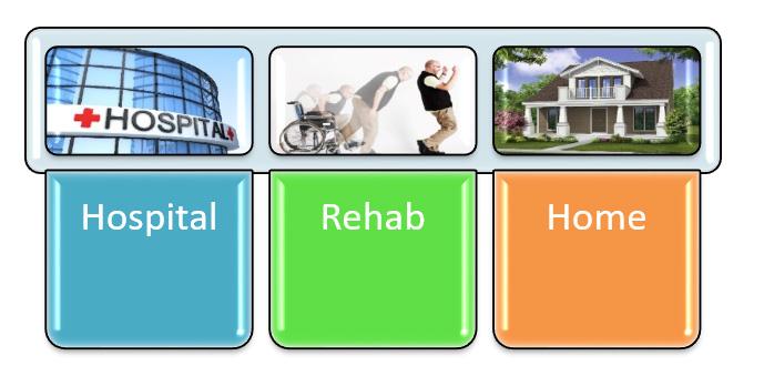 Where Patients Go